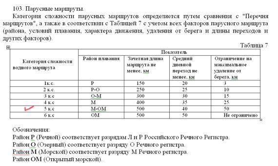Единая всеросcийская спортивная классификация туристских